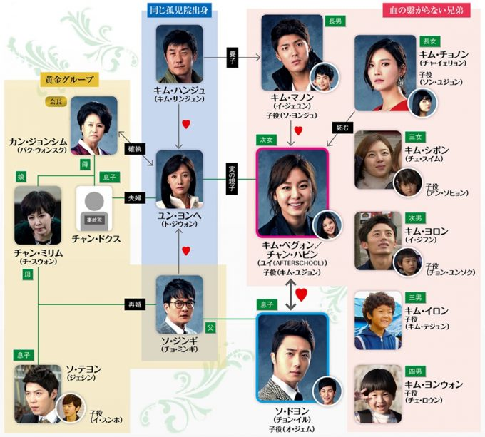 韓国ドラマ-黄金の虹-相関図