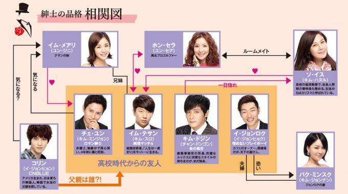 韓国ドラマ 紳士の品格 キャスト 相関図