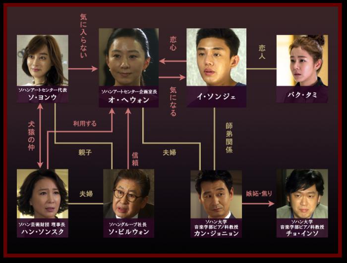 密会 韓国ドラマ あらすじ 相関図